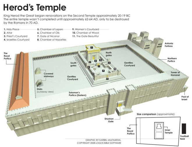 Temple Diagram